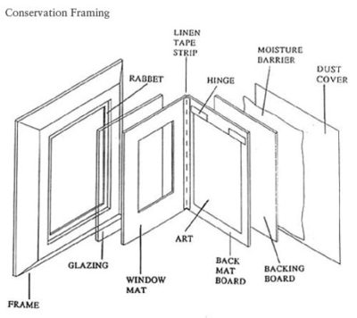 conservation framing diagram